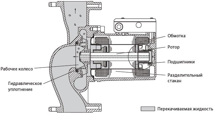 Схема устройства циркуляционного насоса, имеющего сухой ротор