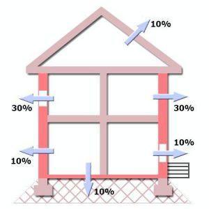 Расчет теплопотерь жилого помещения