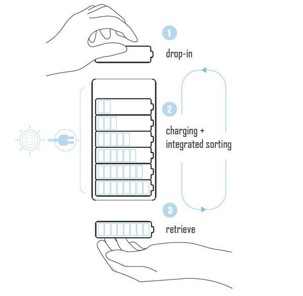 Солнечное зарядное устройство батареек