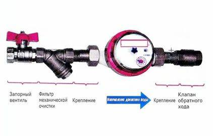 Установка счетчика воды (водомера), достаточно проста