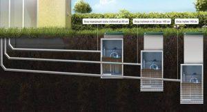 Очистное сооружение — как подобрать автономную канализацию