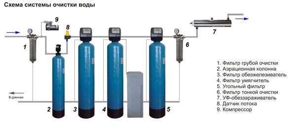 Технологии водоподготовки и очистки питьевой воды