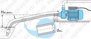 Какую насосную станцию выбрать для автономного водоснабжения