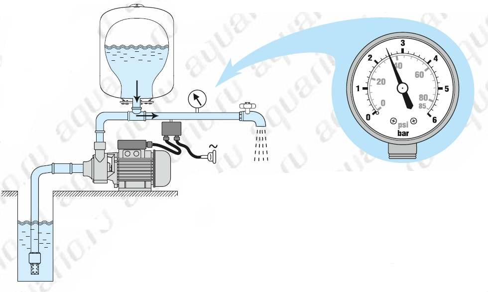 Принцип действия насосной станции выключение реле 2