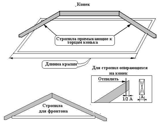 Строительство крыши каркасная технология