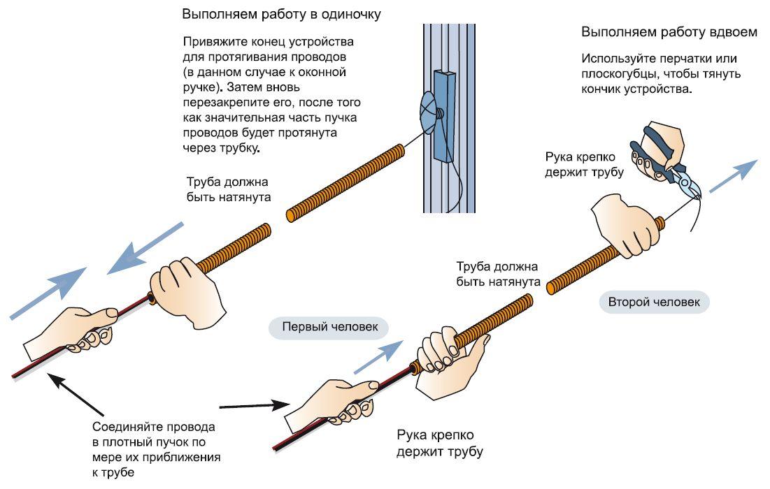 Порядок укладки проводки в ПВХ трубе
