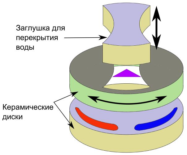 замена керамического диска в картридже смесителя