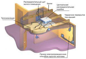 Укладка кабеля в пол и в потолок