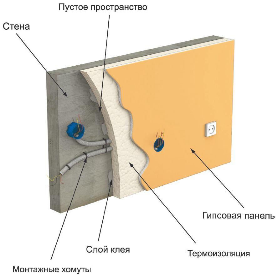 Укладка проводов в гипсокартонные перегородки