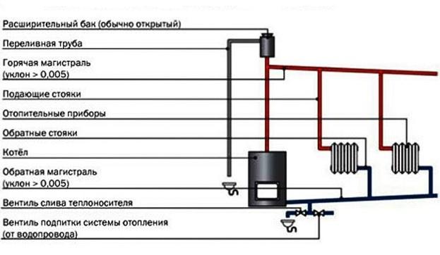 Схема: самотечное отопление