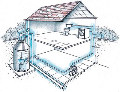 Система сбора дождевой воды, вариант подключения устройства к автономному водопроводу