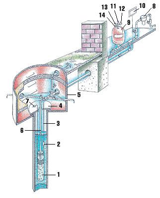 """Схема компоновки наружной части водопровода при прокладке труб от кессона до внутренней части водопровода (""""Ф-ПЛАСТ""""): 1. Насос 2. Муфта термоусадочная 3. Кабель электропитания насоса 4. Оголовок скважины 5. Кессон 6. Труба водоподающая (полипропилен) 7. Зажимы страховочного тросса 8. Фильтр грубой очистки 9. Гидроаккуму- ляторный бак 10. Блок управления и защиты 11. Автоматический воздухоудалитель 12. Манометр 13. Реле давления 14. Комплект аварийной автоматики"""