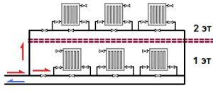 «Ленинградка» - система отопления, схемы и особенности ее работы