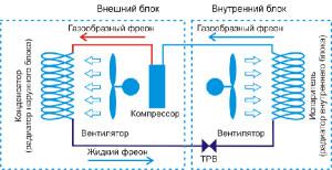 Схема работы кондиционера