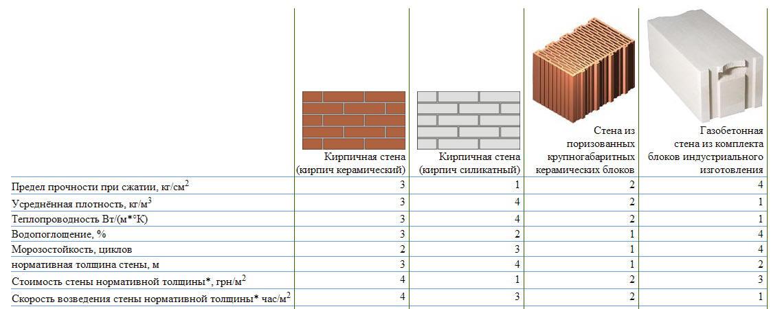 максимальная высота стены из газобетона