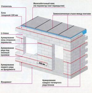 Газобетонный блок для строительства дома