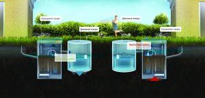 Схемы подбора очистного сооружения