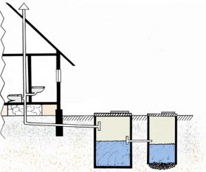 Колодец и септик для дачи и дома