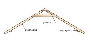 Стропила, ригель, мауэрлат крыши