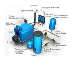 Газовая котельная и принцип ее работы