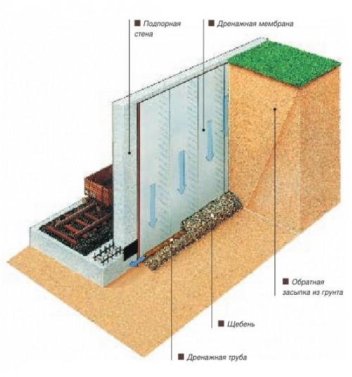 Дренирующий слой между почвой и стенкой