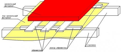 Установка балок и крепление стропил