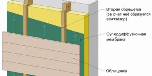 Пароизоляция щитового дома