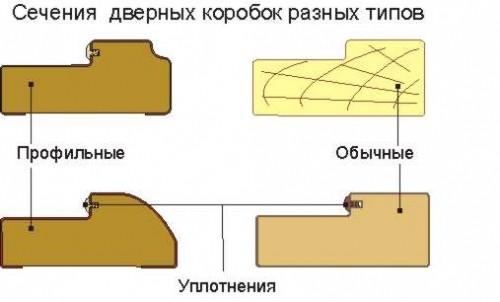 Сечение дверных коробок