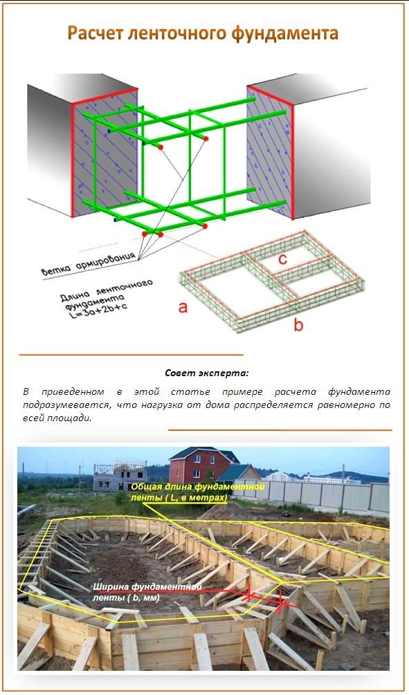 Расчёт ленточного фундамента при строительстве