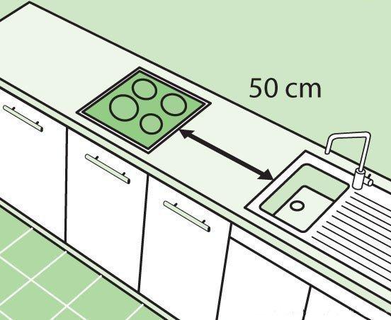 Расстояние от плиты до мойки