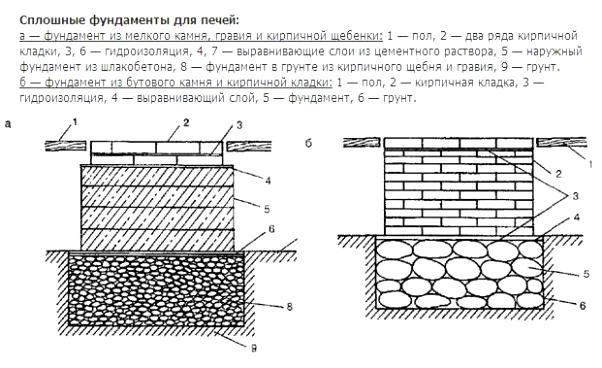 Банная печь фундамент