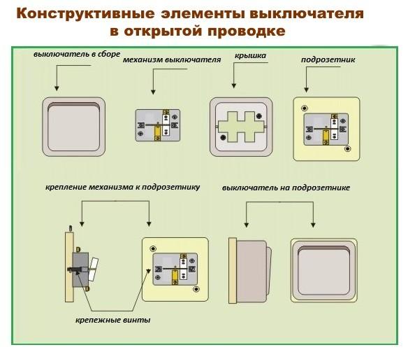 Элементы проводки в открытой проводке