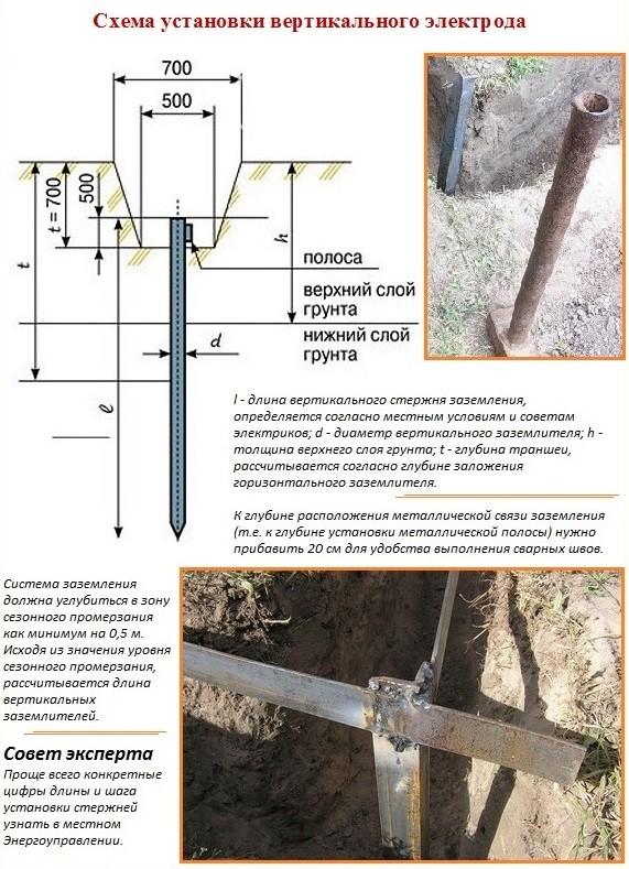 Горизонтальный проводник - заземляющая металлосвязь
