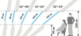 Длина окна Выбор длины окна зависит от нескольких факторов.