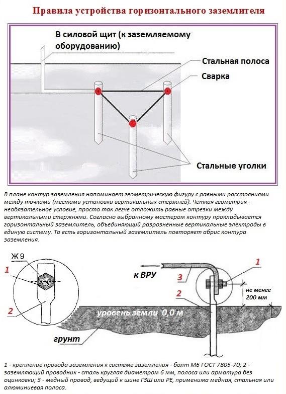 Метод установки треугольного контура