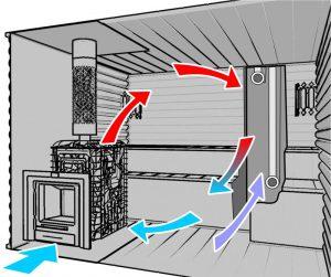 Естественная вентиляция в бане: принципы обустройства и вентиляционные отверстия