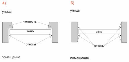 Предварительные замеры окон, или какого размера окно заказать