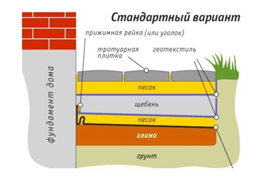 Гидроизоляция отмостки геотекстилем