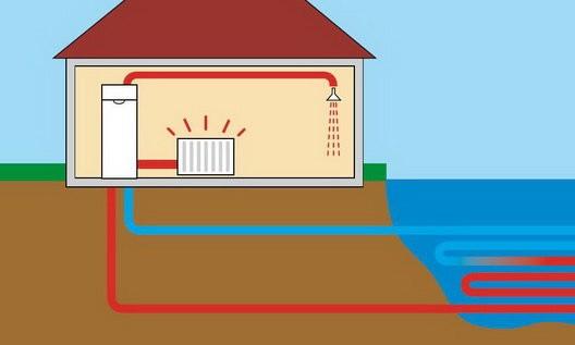 Тепловые насосы – вода