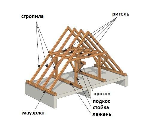 каркас под двускатную крышу