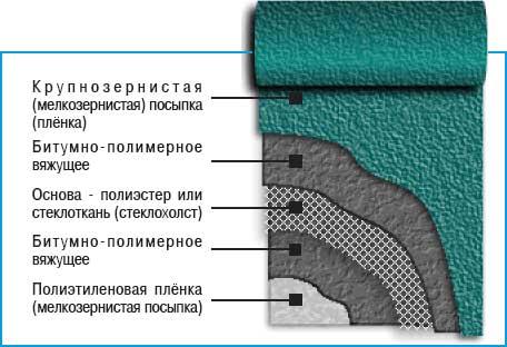 Битумно-полимерные материалы фото