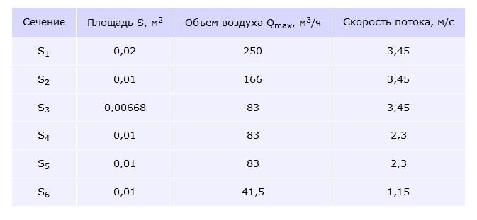 Таблица 1 – Расчеты сечений воздуховодов.