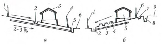Схема осушения садового участка