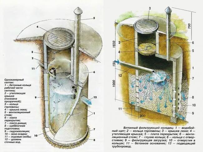 Фильтрующий колодец