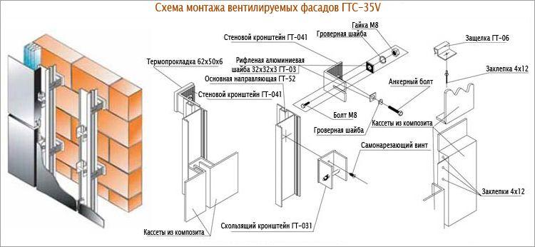 Схема установки вентилирующего фасада фото