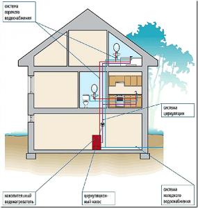 Как сделать горячее водоснабжение в частном доме