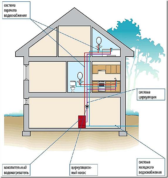 Схема ГВС с накопительным подогревателем (бойлером) и циркуляцией воды
