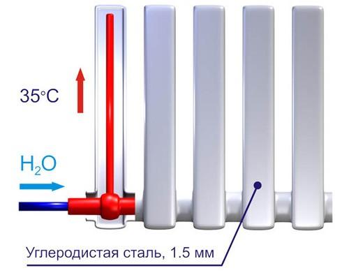 Вакуумные радиаторы фото