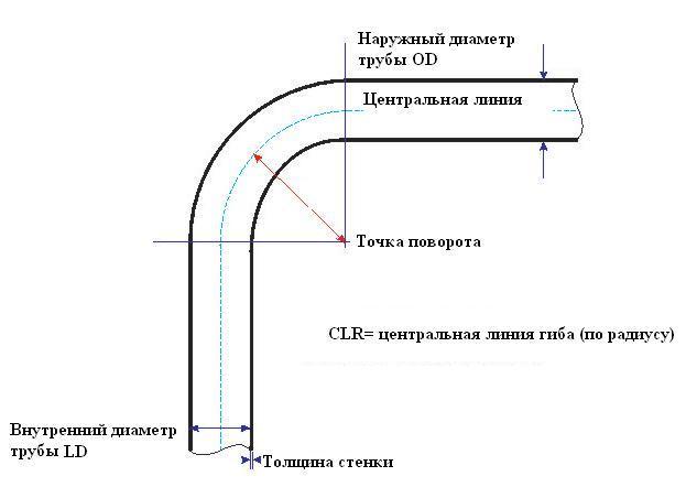 Изгиб профильной трубы