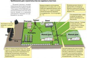 Как получить разрешение на строительство ИЖС